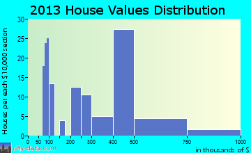 Wetherington home values distribution