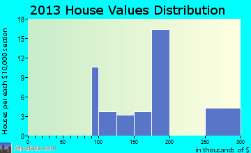Wilberforce home values distribution