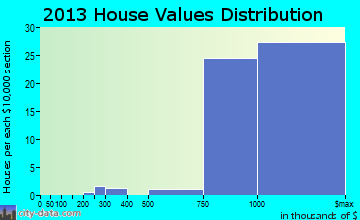Highlands-Baywood Park home values distribution