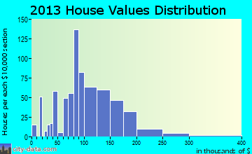 Wintersville home values distribution