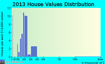 Woodmere home values distribution