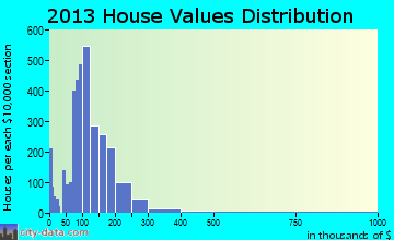 Wooster home values distribution