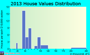 Yorkshire home values distribution