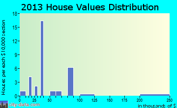 Addington home values distribution