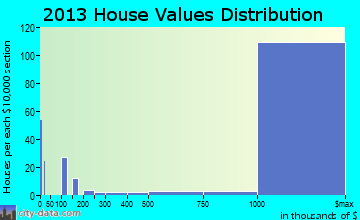Hillsborough home values distribution