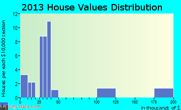 Albion, OK house values