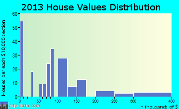 Akins, OK house values