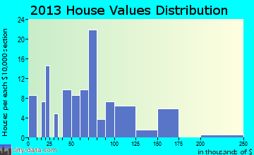 Amber home values distribution
