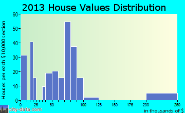 Arapaho home values distribution