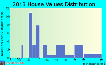 Arcadia home values distribution