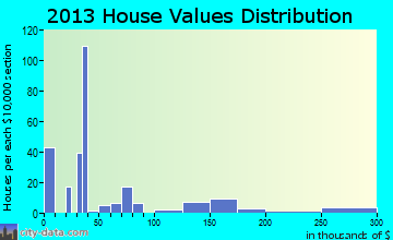 Belfonte home values distribution