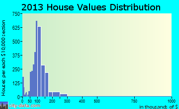 Bethany home values distribution