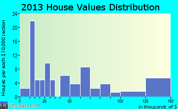 Bluejacket home values distribution