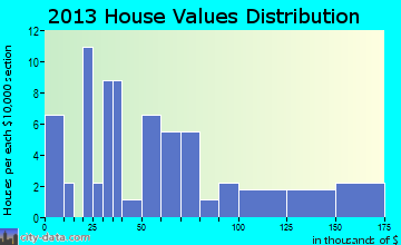 Boley home values distribution