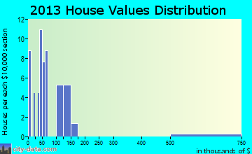 Briggs home values distribution