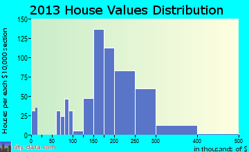 Hughson home values distribution