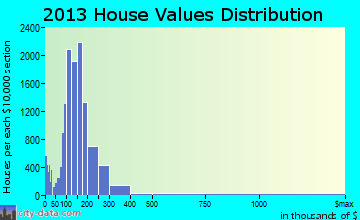 Broken Arrow home values distribution