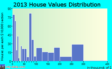 Cache home values distribution