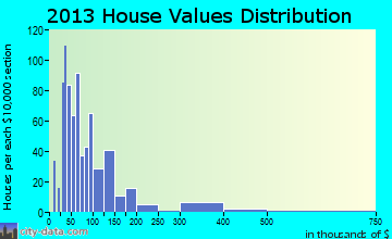 Chandler home values distribution