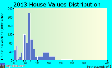 Checotah home values distribution
