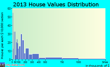 Cleora home values distribution