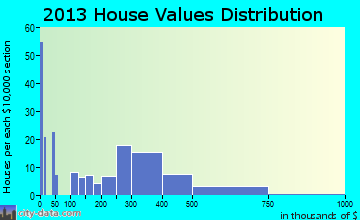 Hydesville home values distribution