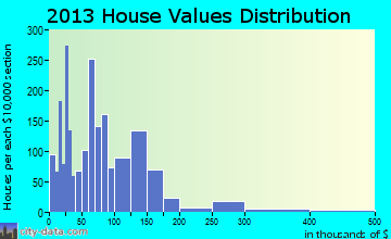 Clinton home values distribution