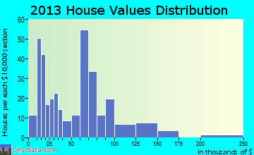 Colcord home values distribution