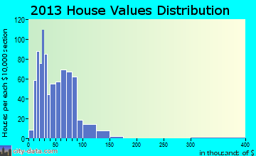 Commerce home values distribution