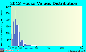 Coweta home values distribution