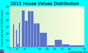 Crescent home values distribution
