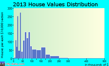 Cushing, OK house values