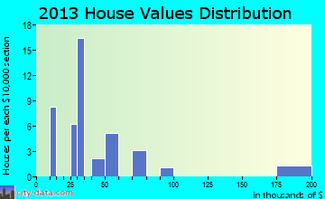 Devol home values distribution