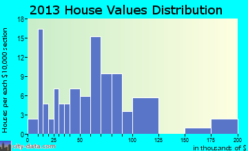 Depew home values distribution