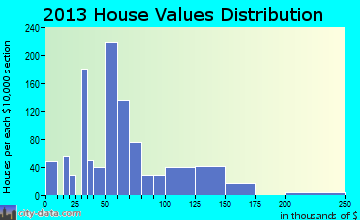 Dewey home values distribution