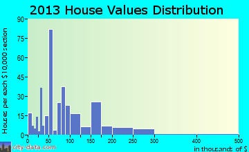 Dickson home values distribution