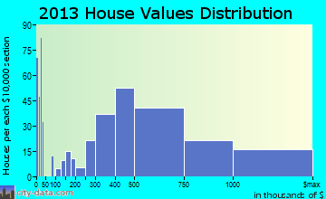Indian Wells home values distribution