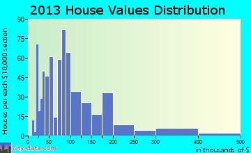 Eufaula home values distribution