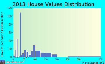 Fletcher home values distribution