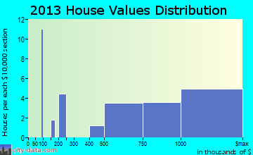 Inverness home values distribution