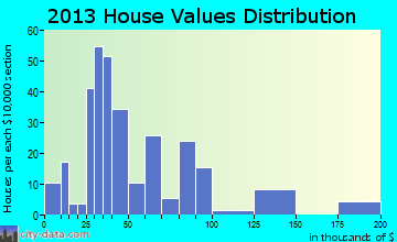Fort Cobb home values distribution