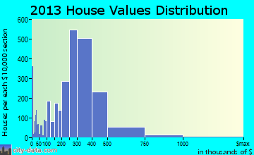 Inglewood home values distribution