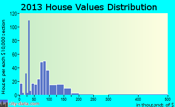 Geronimo home values distribution