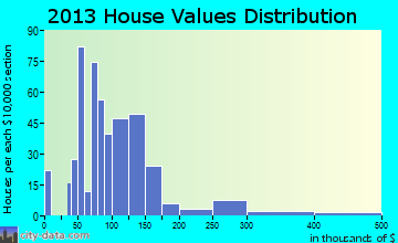 Hanceville home values distribution