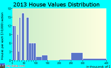Greasy home values distribution