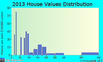 Inyokern home values distribution