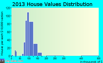 Hall Park home values distribution