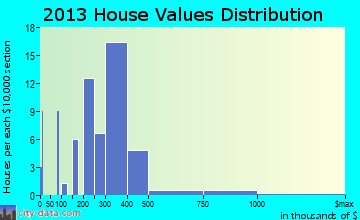 Irwindale home values distribution