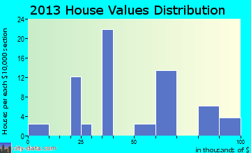 Headrick, OK house values