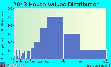 Irvine home values distribution